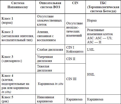 Фото классификации шейки матки по бетесда 2
