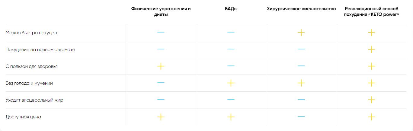 Сравнительная таблица похудения